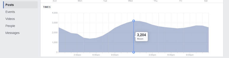 Facebook Insights Time of Day